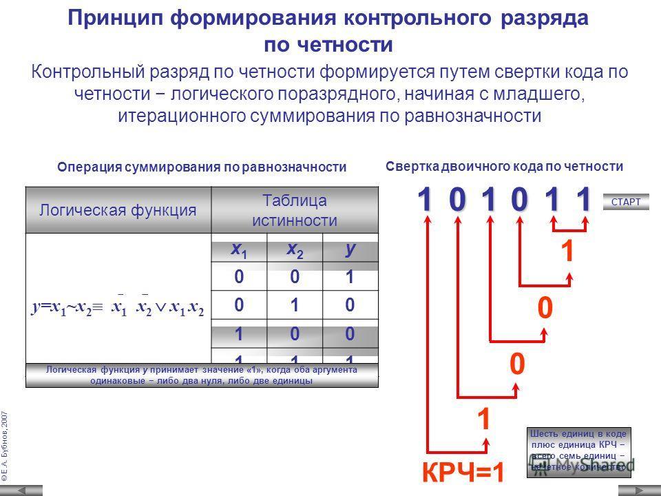© Е.А. Бубнов, 2007 Значение контрольного разряда устанавливается таким, чтобы общее количество единиц в коде было НЕЧЕТНЫМ Метод контроля по четности Значение контрольного разряда выходного кода КР 0 формируется в соответствующем источнике этого код