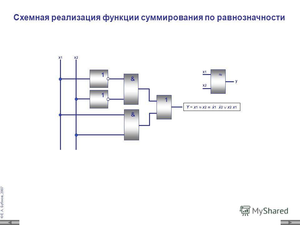 © Е.А. Бубнов, 2007 Логическая функция Таблица истинности y=x 1 ~x 2 x 1 x 2 x 1 x 2 x1x1 x2x2 y 001 010 100 111 Контрольный разряд по четности формируется путем свертки кода по четности логического поразрядного, начиная с младшего, итерационного сум