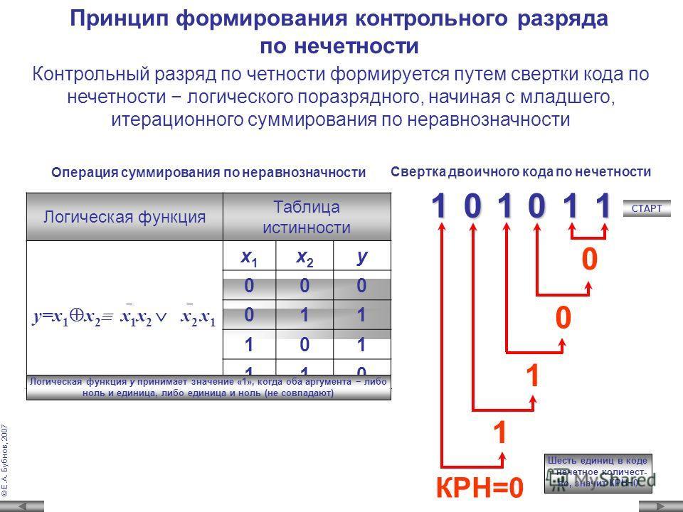 © Е.А. Бубнов, 2007 Значение контрольного разряда устанавливается таким, чтобы общее количество единиц в коде было ЧЕТНЫМ Метод контроля по нечетности Значение контрольного разряда выходного кода КР 0 формируется в соответствующем источнике этого код