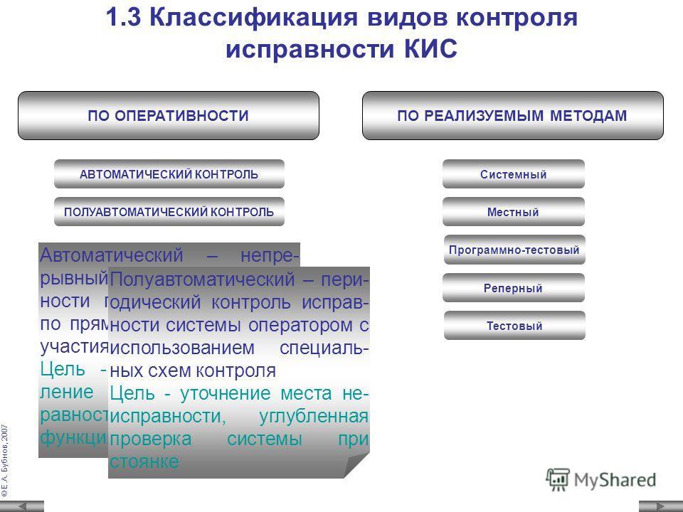 © Е.А. Бубнов, 2007 1.2 Основные требования к средствам контроля исправности КИС 1.Возможность обнаружения максимального количества неисправностей технических средств и ошибок кодовых передач 2.Минимум времени на обнаружение неисправностей и ошибок к
