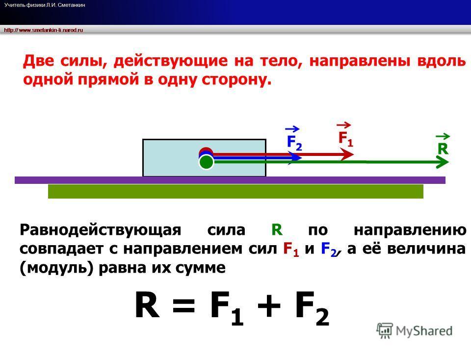 R = F 1 + F 2 Две силы, действующие на тело, направлены вдоль одной прямой в одну сторону. Равнодействующая сила R по направлению совпадает с направлением сил F 1 и F 2, а её величина (модуль) равна их сумме