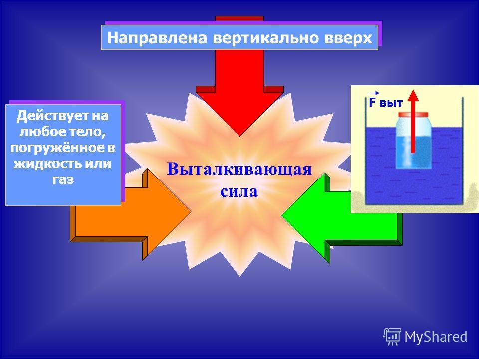 Выталкивающая сила Действует на любое тело, погружённое в жидкость или газ Направлена вертикально вверх F выт