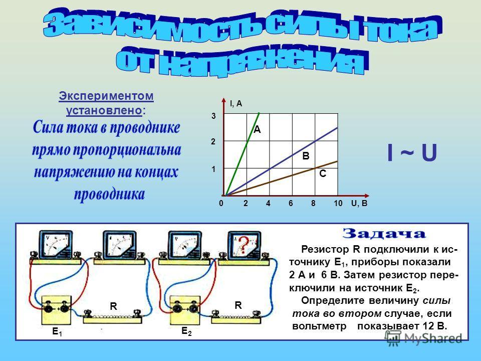 I ~ U Е1Е1 Е2Е2 Резистор R подключили к ис- точнику Е 1, приборы показали 2 А и 6 В. Затем резистор пере- ключили на источник Е 2. Определите величину силы тока во втором случае, если вольтметр показывает 12 В. 0 2 4 6 8 10 U, В 1 3 2 I, А А В С R R