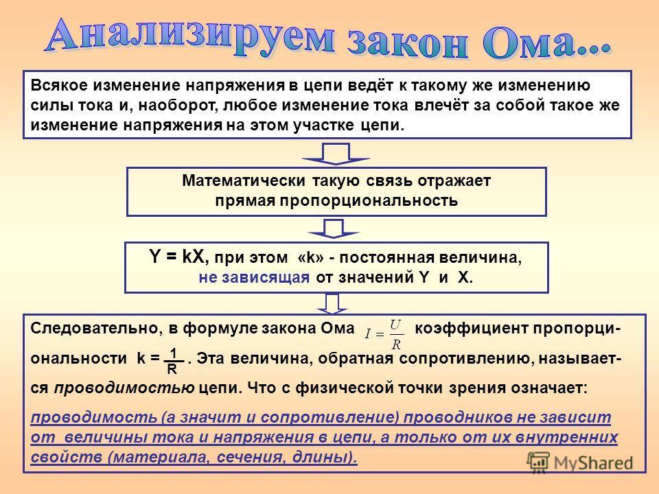 Всякое изменение напряжения в цепи ведёт к такому же изменению силы тока и, наоборот, любое изменение тока влечёт за собой такое же изменение напряжения на этом участке цепи. Математически такую связь отражает прямая пропорциональность Y = kX, при эт