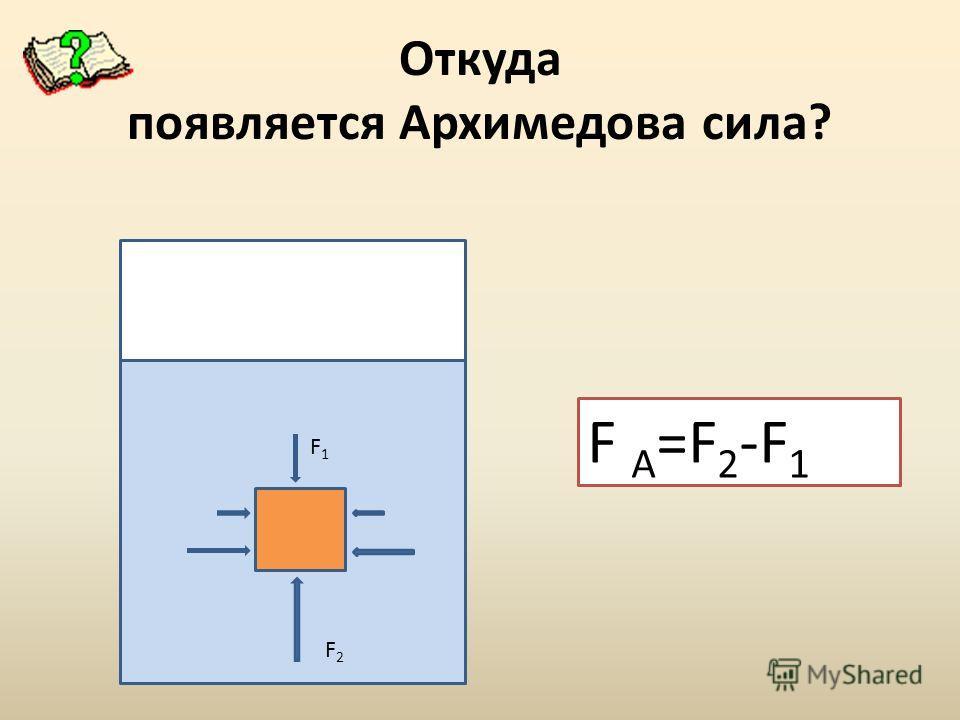 Откуда появляется Архимедова сила? F F1F1 F2F2 F A =F 2 -F 1