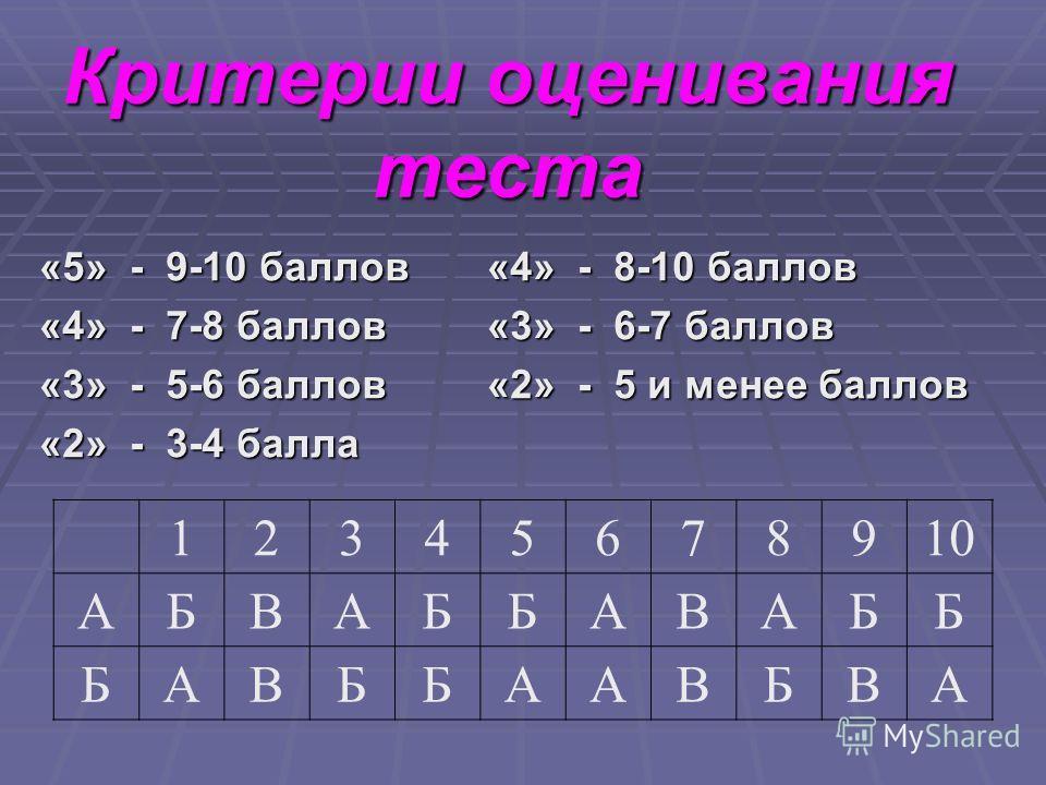 Критерии оценивания теста «5» - 9-10 баллов «4» - 8-10 баллов «4» - 7-8 баллов «3» - 6-7 баллов «3» - 5-6 баллов «2» - 5 и менее баллов «2» - 3-4 балла 12345678910 АБВАББАВАББ БАВББААВБВА