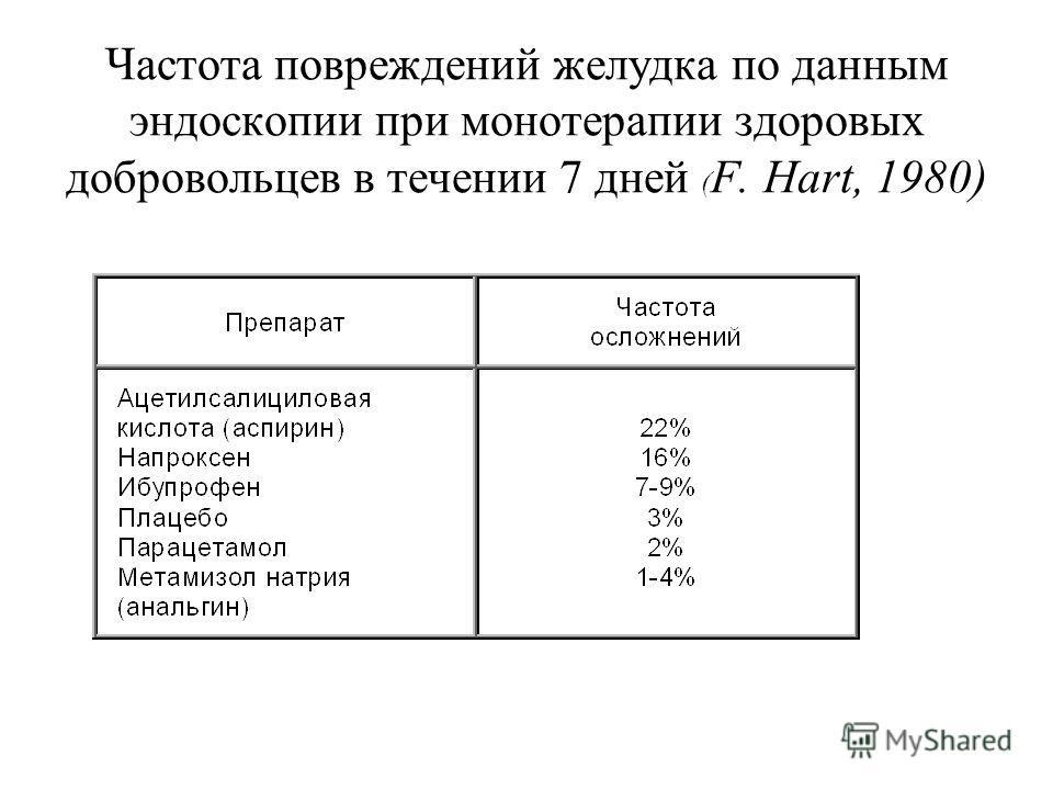 Частота повреждений желудка по данным эндоскопии при монотерапии здоровых добровольцев в течении 7 дней ( F. Hart, 1980)