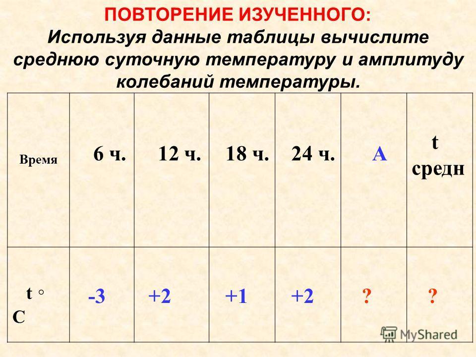 ПОВТОРЕНИЕ ИЗУЧЕННОГО: Используя данные таблицы вычислите среднюю суточную температуру и амплитуду колебаний температуры. Время 6 ч. 12 ч. 18 ч. 24 ч. А t средн t C -3 +2 +1 +2 ? ?