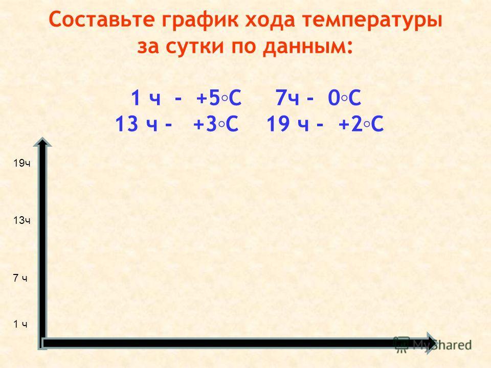 Составьте график хода температуры за сутки по данным: 1 ч - +5С 7ч - 0С 13 ч - +3С 19 ч - +2С 19ч 13ч 7 ч 1 ч