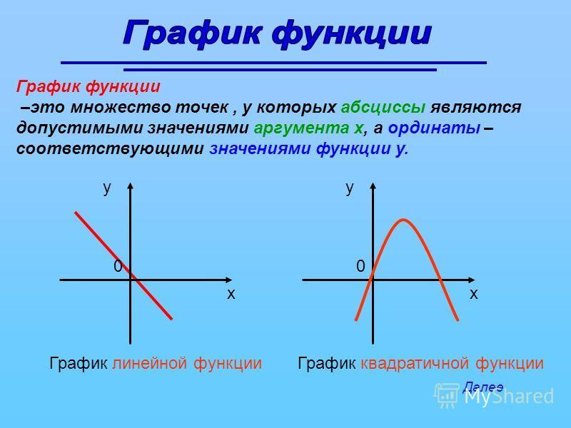 График функции –это множество точек, у которых абсциссы являются допустимыми значениями аргумента х, а ординаты – соответствующими значениями функции у. График линейной функцииГрафик квадратичной функции у х 0 у х 0 Далее