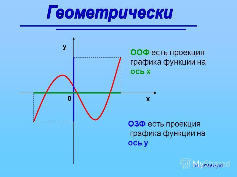 у х ООФ есть проекция графика функции на ось х ОЗФ есть проекция графика функции на ось у 0 На главную