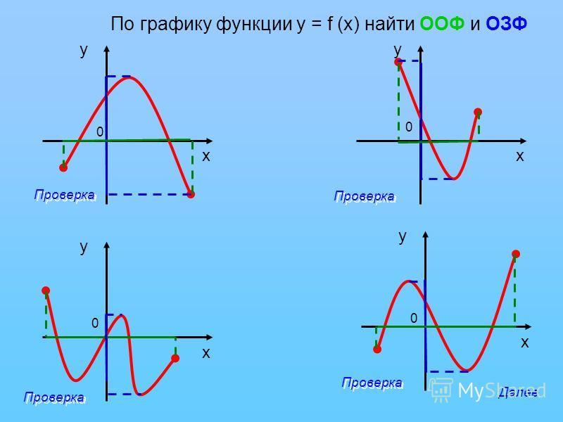 у х у х у х у х 0 0 0 0 По графику функции у = f (х) найти ООФ и ОЗФ Проверка Далее