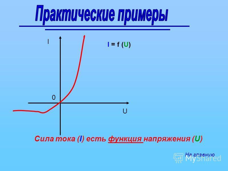 I U Сила тока (I) есть функция напряжения (U) I = f (U) На главную 0