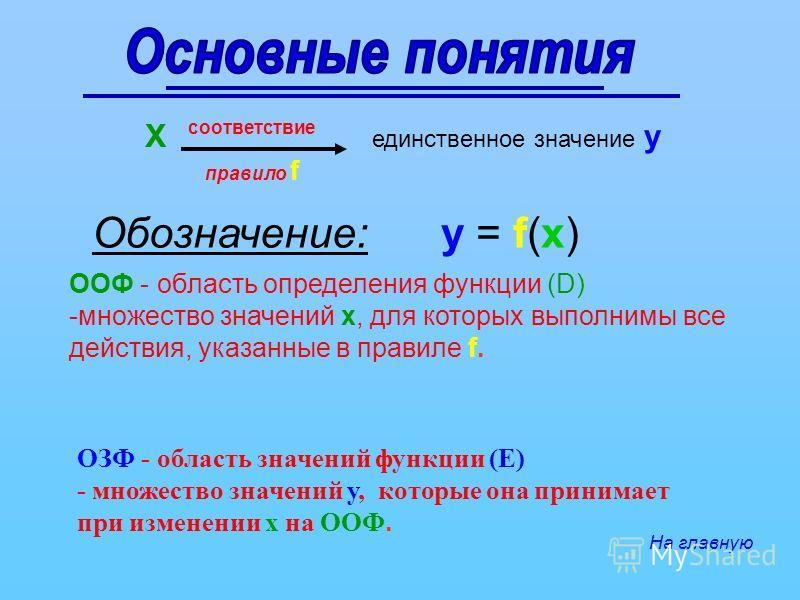 ООФ - область определения функции (D) -множество значений х, для которых выполнимы все действия, указанные в правиле f. ОЗФ - область значений функции (Е) - множество значений у, которые она принимает при изменении х на ООФ. Х единственное значение у