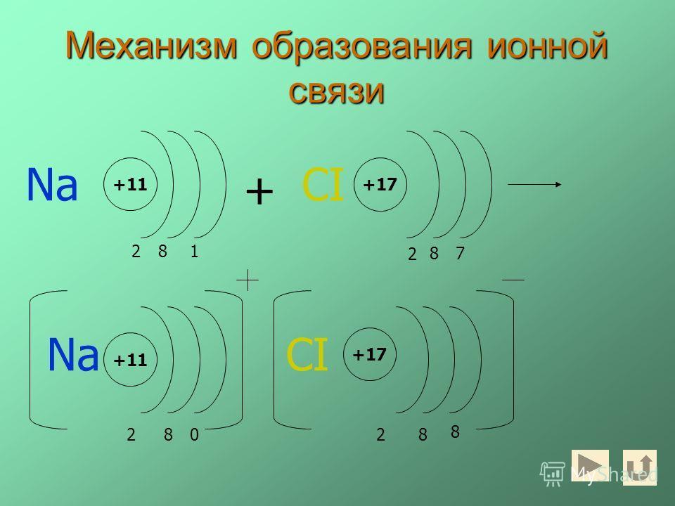 Механизм образования ионной связи +11 0 82 +17 8 2 + Na +11 2 8 CI +17 7 CI 2 8 1 8