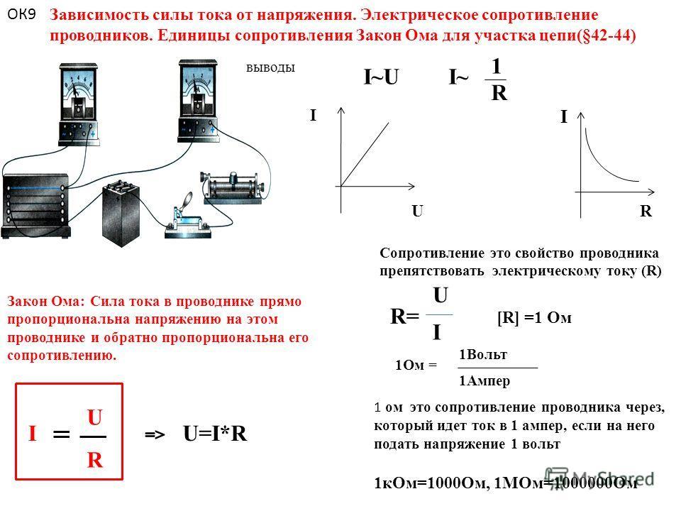 Зависимость силы тока от напряжения. Электрическое сопротивление проводников. Единицы сопротивления Закон Ома для участка цепи(§42-44) I I UR Сопротивление это свойство проводника препятствовать электрическому току (R) [R] =1 Ом Закон Ома: Сила тока