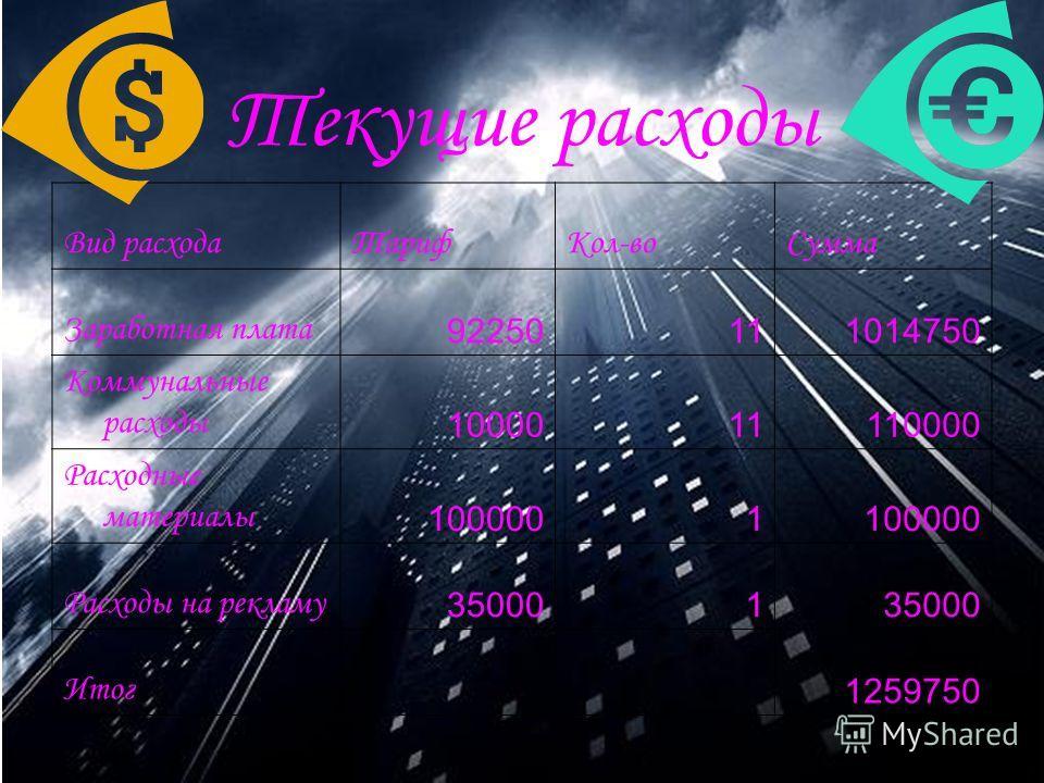 Текущие расходы Вид расходаТарифКол-воСумма Заработная плата 92250111014750 Коммунальные расходы 1000011110000 Расходные материалы 1000001 Расходы на рекламу 350001 Итог 1259750