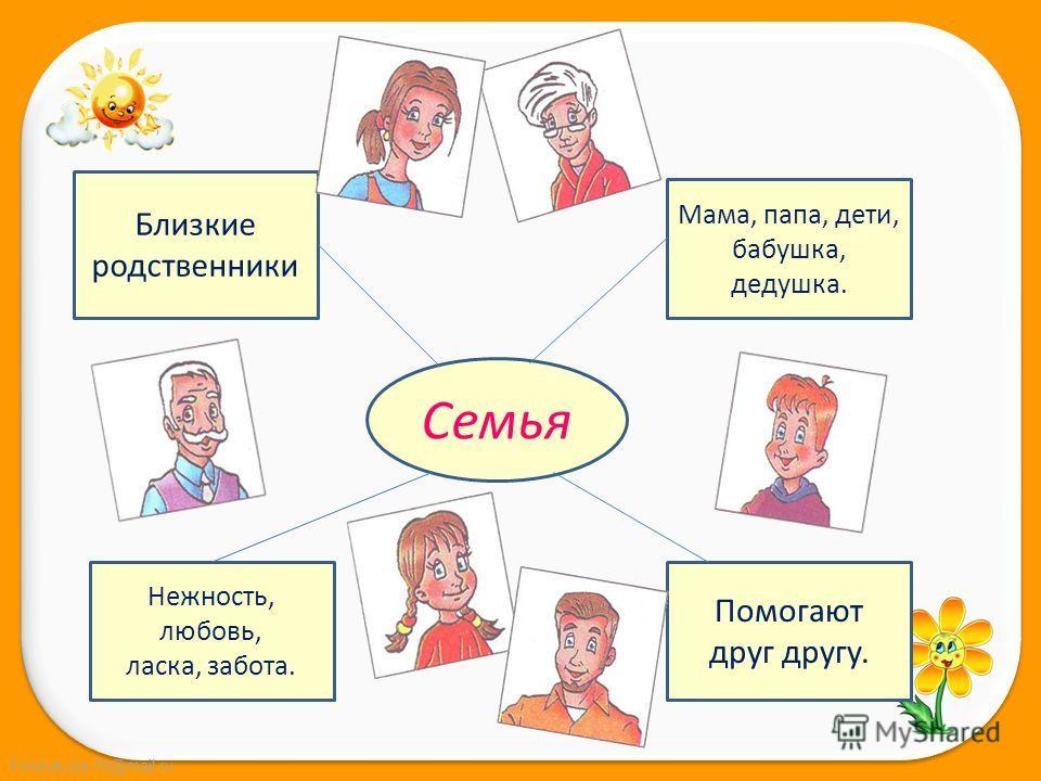FokinaLida.75@mail.ru Семья Близкие родственники Мама, папа, дети, бабушка, дедушка. Нежность, любовь, ласка, забота. Помогают друг другу.