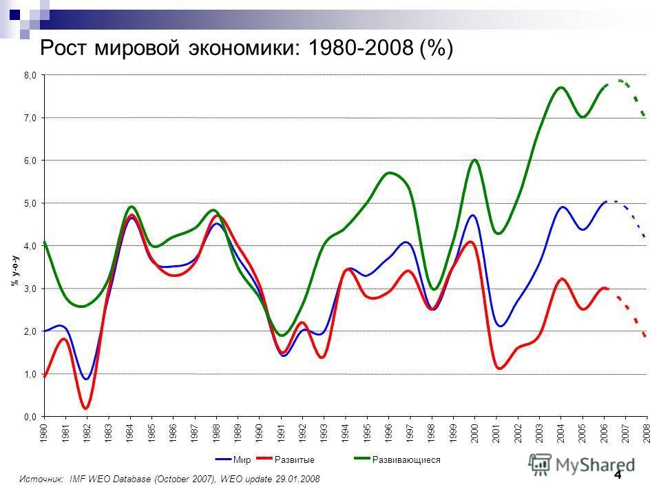 4 Рост мировой экономики: 1980-2008 (%) Источник: IMF WEO Database (October 2007), WEO update 29.01.2008 0,0 1,0 2,0 3,0 4,0 5,0 6,0 7,0 8,0 1980198119821983198419851986198719881989199019911992199319941995199619971998199920002001 20022003200420052006