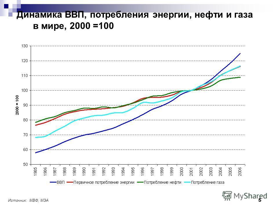 5 Динамика ВВП, потребления энергии, нефти и газа в мире, 2000 =100 Источник: МВФ, МЭА