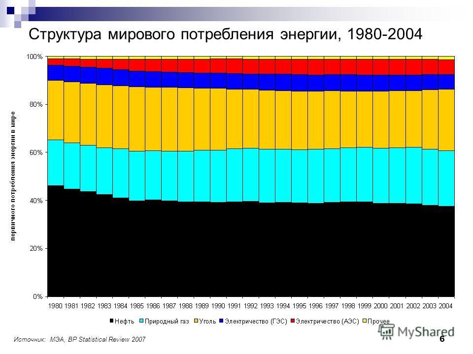 6 Структура мирового потребления энергии, 1980-2004 Источник: МЭА, BP Statistical Review 2007