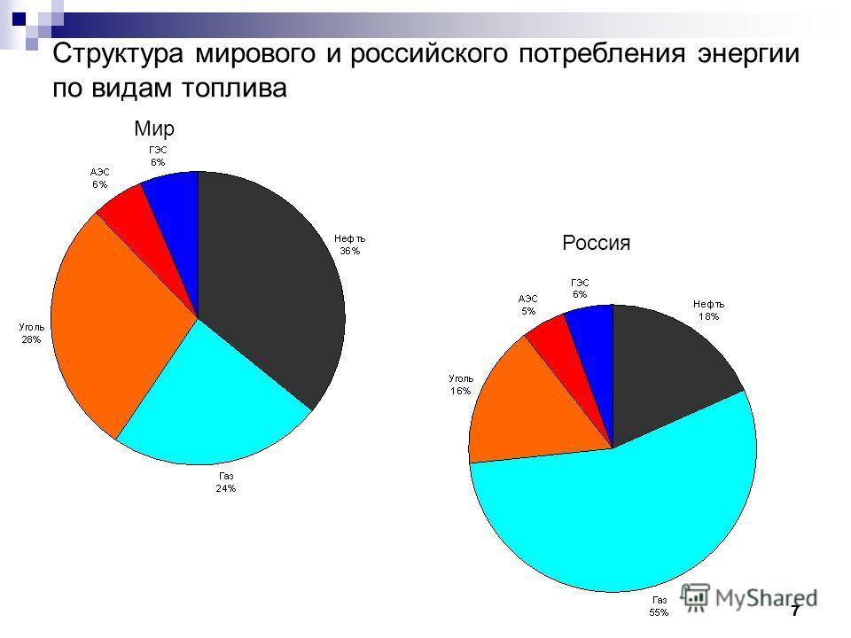 7 Структура мирового и российского потребления энергии по видам топлива Мир Россия