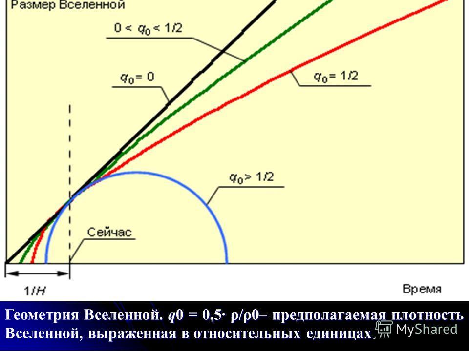 Геометрия Вселенной. q0 = 0,5 ρ/ρ0– предполагаемая плотность Вселенной, выраженная в относительных единицах.