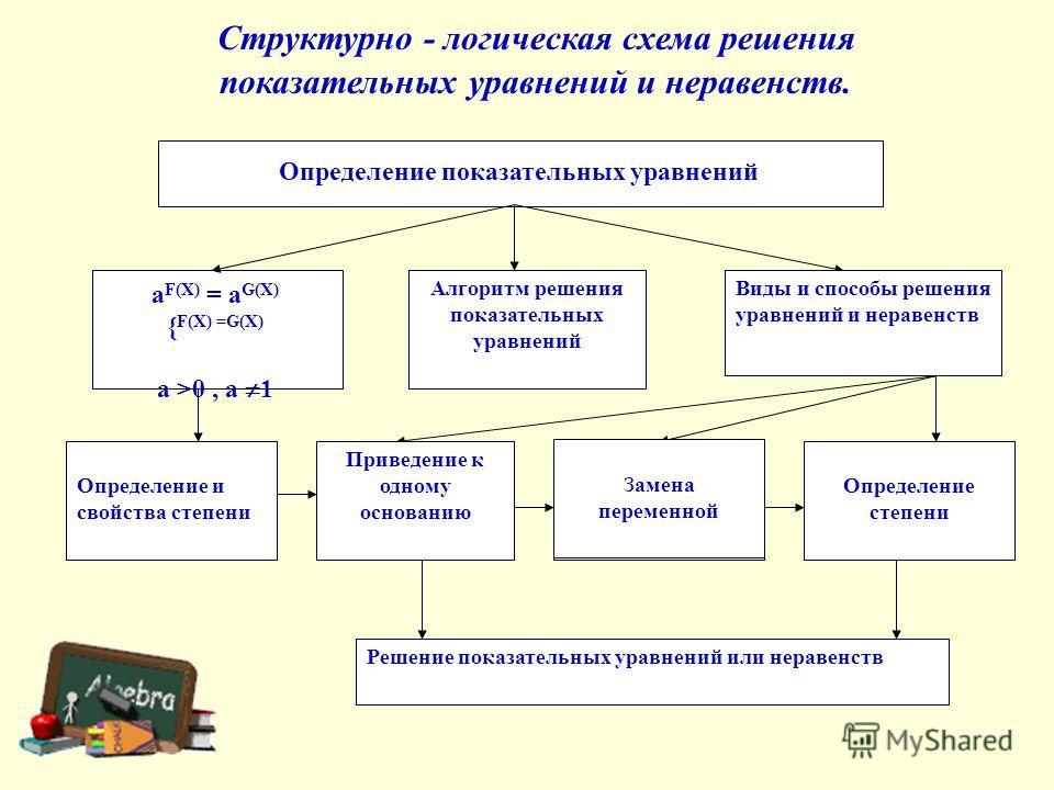 Алгоритм решения показательных уравнений Виды и способы решения уравнений и неравенств Определение и свойства степени Приведение к одному основанию Замена переменной Определение степени Решение показательных уравнений или неравенств Структурно - логи