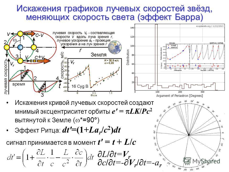 Искажения графиков лучевых скоростей звёзд, меняющих скорость света (эффект Барра) Искажения кривой лучевых скоростей создают мнимый эксцентриситет орбиты e' = LK/Pc 2 вытянутой к Земле ( *=90°) Эффект Ритца: dt'=(1+La r /c 2 )dt сигнал принимается в