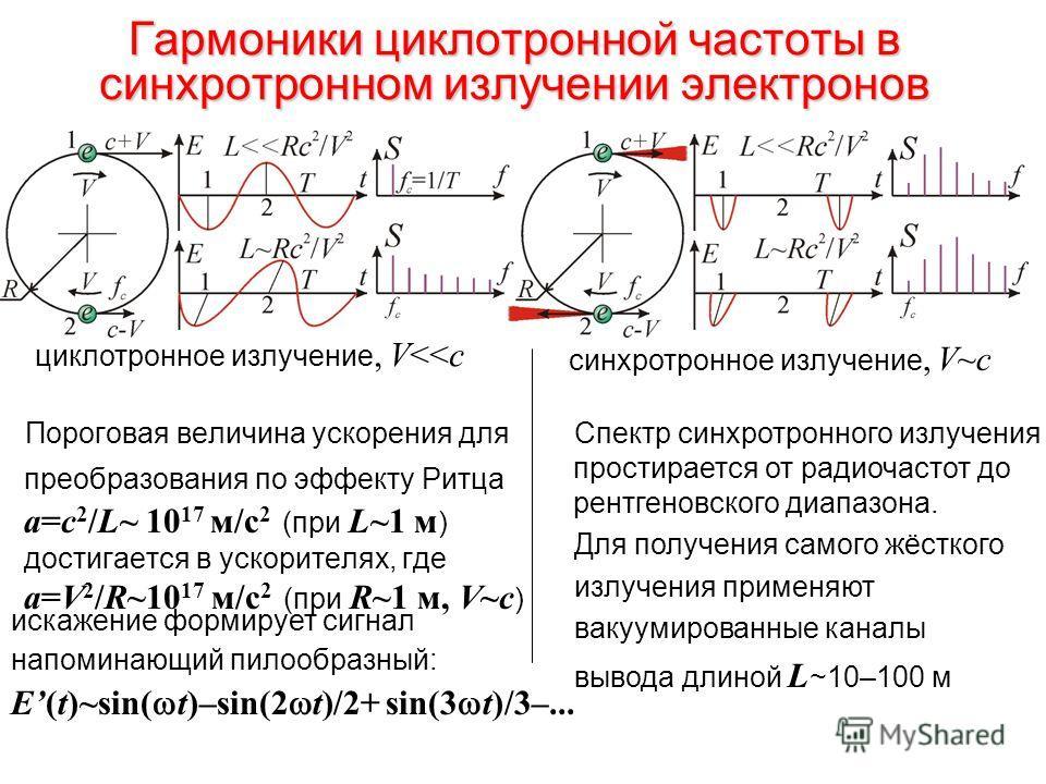 Гармоники циклотронной частоты в синхротронном излучении электронов Пороговая величина ускорения для преобразования по эффекту Ритца a=c 2 /L~ 10 17 м/с 2 (при L~1 м ) достигается в ускорителях, где a=V 2 /R~10 17 м/с 2 (при R~1 м, V~c ) искажение фо