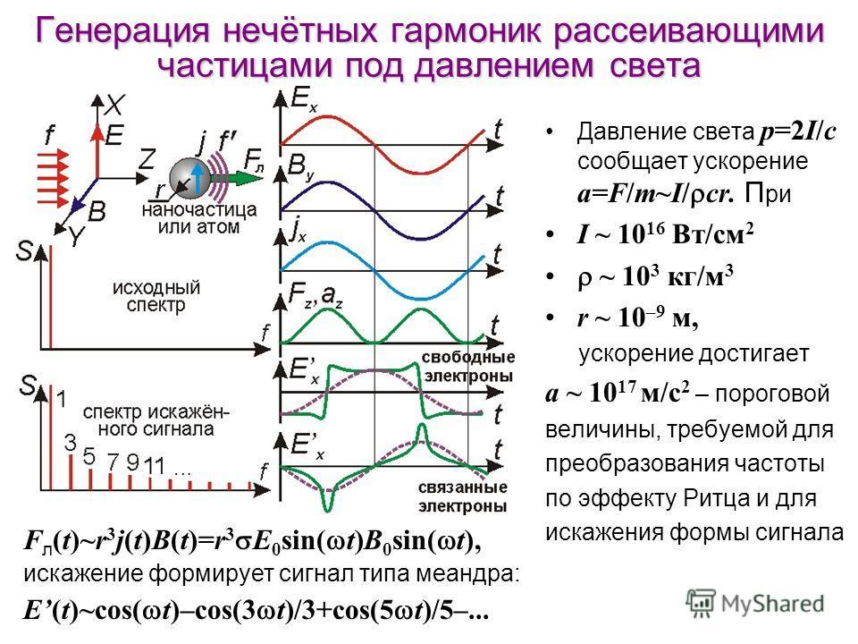 Генерация нечётных гармоник рассеивающими частицами под давлением света Давление света p=2I/c сообщает ускорение a=F/m~I/ cr. П ри I ~ 10 16 Вт/см 2 ~ 10 3 кг/м 3 r ~ 10 –9 м, ускорение достигает a ~ 10 17 м/с 2 – пороговой величины, требуемой для пр