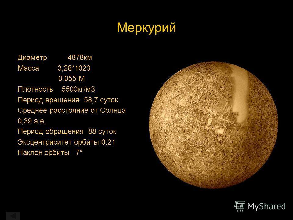 Меркурий Диаметр 4878км Масса 3,28*1023 0,055 М Плотность 5500кг/м3 Период вращения 58,7 суток Среднее расстояние от Солнца 0,39 а.е. Период обращения 88 суток Эксцентриситет орбиты 0,21 Наклон орбиты 7°