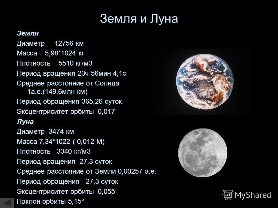 Земля и Луна Земля Диаметр 12756 км Масса 5,98*1024 кг Плотность 5510 кг/м3 Период вращения 23ч 56мин 4,1с Среднее расстояние от Солнца 1а.е.(149,6млн км) Период обращения 365,26 суток Эксцентриситет орбиты 0,017 Луна Диаметр 3474 км Масса 7,34*1022