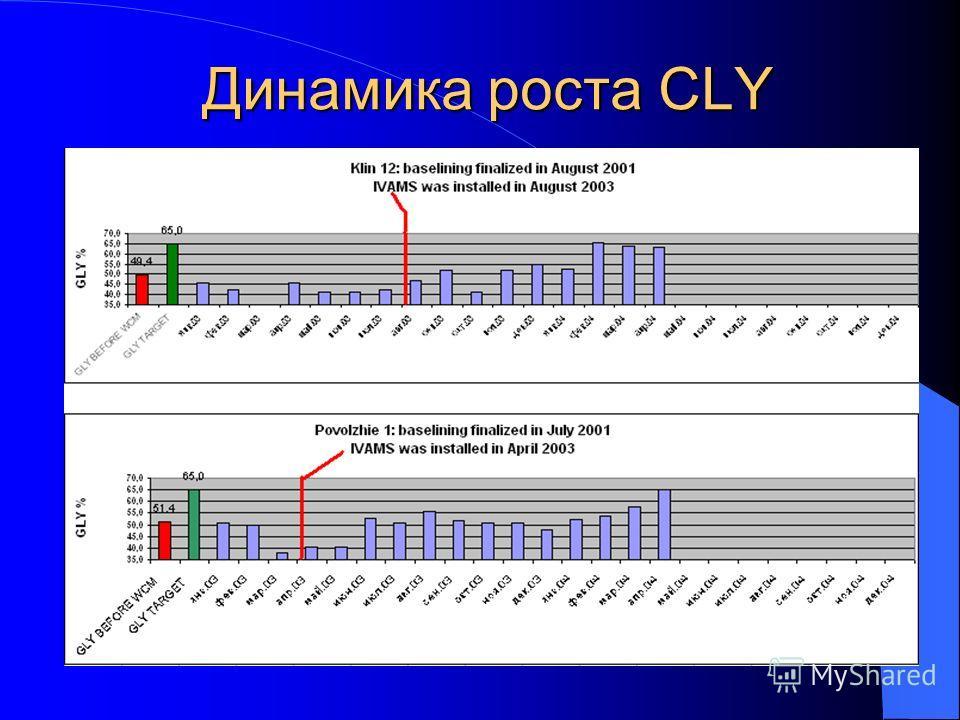 Динамика роста CLY