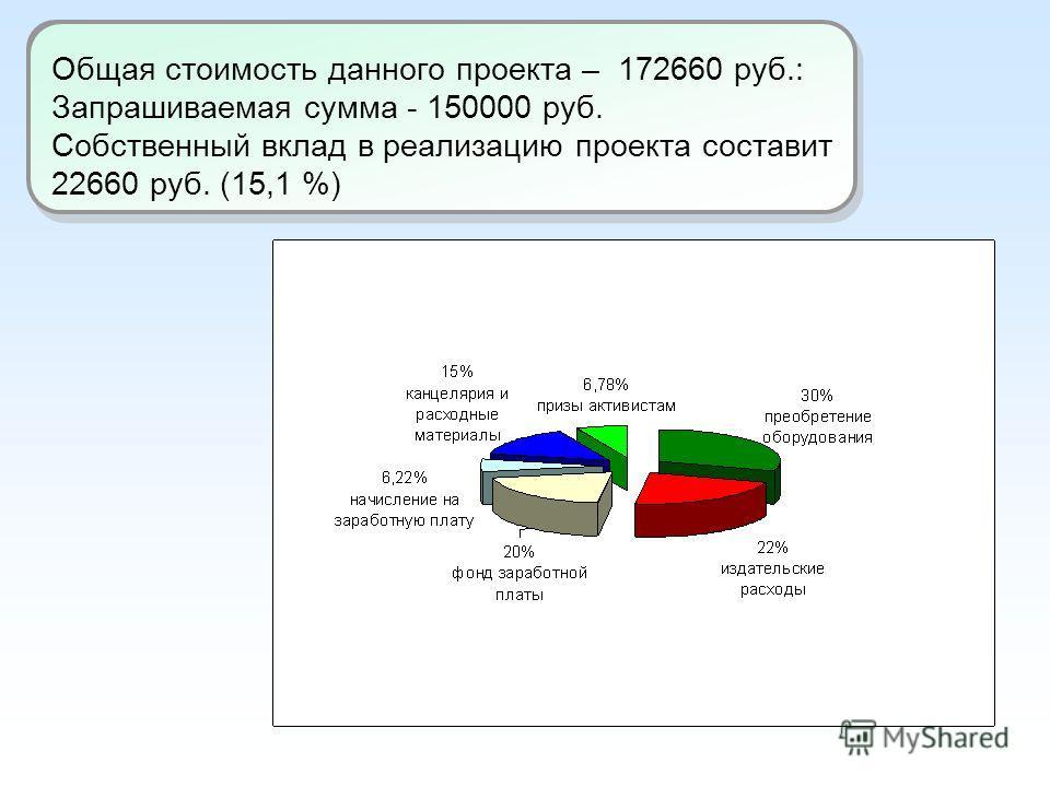 Общая стоимость данного проекта – 172660 руб.: Запрашиваемая сумма - 150000 руб. Собственный вклад в реализацию проекта составит 22660 руб. (15,1 %)