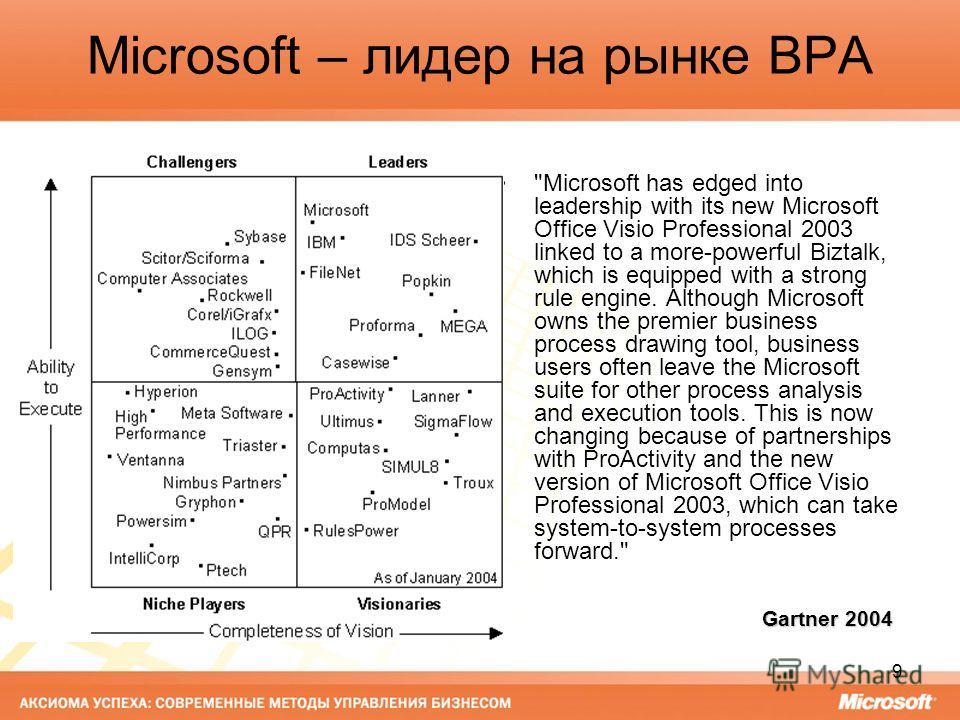 9 Microsoft – лидер на рынке BPA