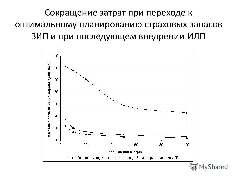 Сокращение затрат при переходе к оптимальному планированию страховых запасов ЗИП и при последующем внедрении ИЛП