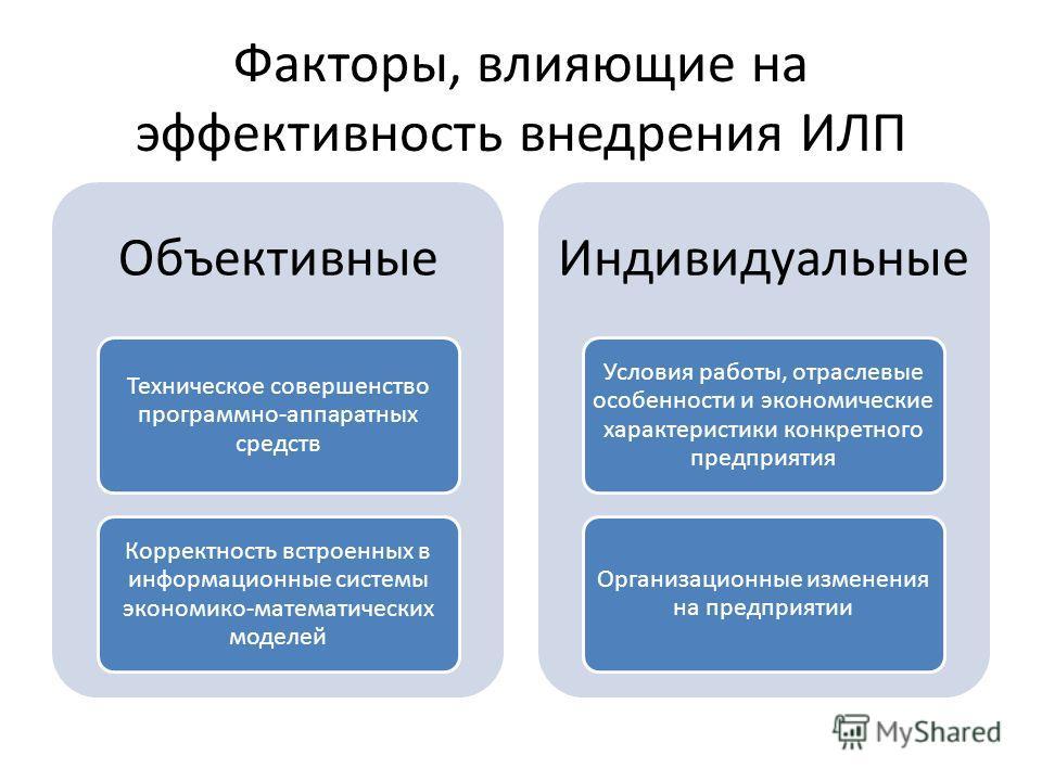 Факторы, влияющие на эффективность внедрения ИЛП Объективные Техническое совершенство программно-аппаратных средств Корректность встроенных в информационные системы экономико-математических моделей Индивидуальные Условия работы, отраслевые особенност