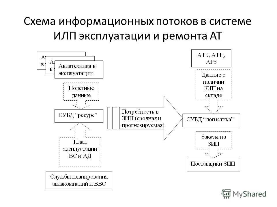 Схема информационных потоков в системе ИЛП эксплуатации и ремонта АТ