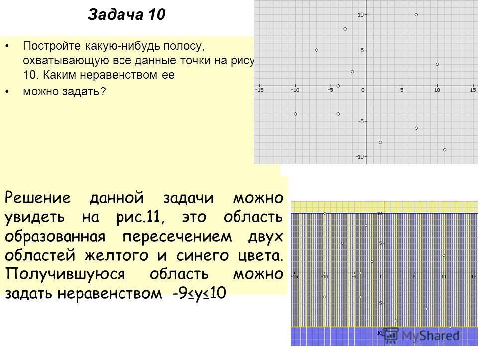 Задача 10 Постройте какую-нибудь полосу, охватывающую все данные точки на рисунке 10. Каким неравенством ее можно задать? Решение: Решение данной задачи можно увидеть на рис.11, это область образованная пересечением двух областей желтого и синего цве