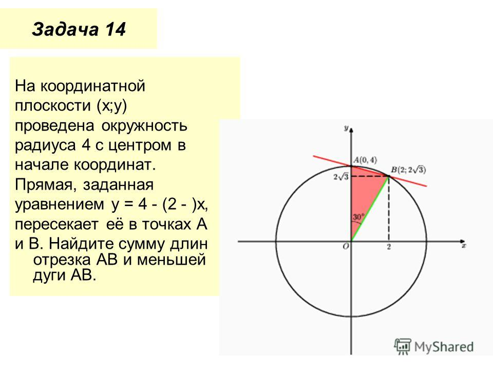 Задача 14 На координатной плоскости (x;y) проведена окружность радиуса 4 с центром в начале координат. Прямая, заданная уравнением y = 4 - (2 - )x, пересекает её в точках A и B. Найдите сумму длин отрезка AB и меньшей дуги AB.