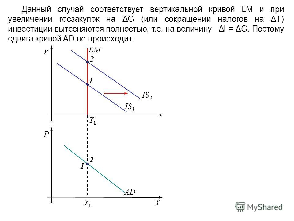 Данный случай соответствует вертикальной кривой LM и при увеличении госзакупок на ΔG (или сокращении налогов на ΔТ) инвестиции вытесняются полностью, т.е. на величину ΔI = ΔG. Поэтому сдвига кривой AD не происходит: AD r Y1Y1 IS 1 Y Y1Y1 P 1 2 2 1 IS