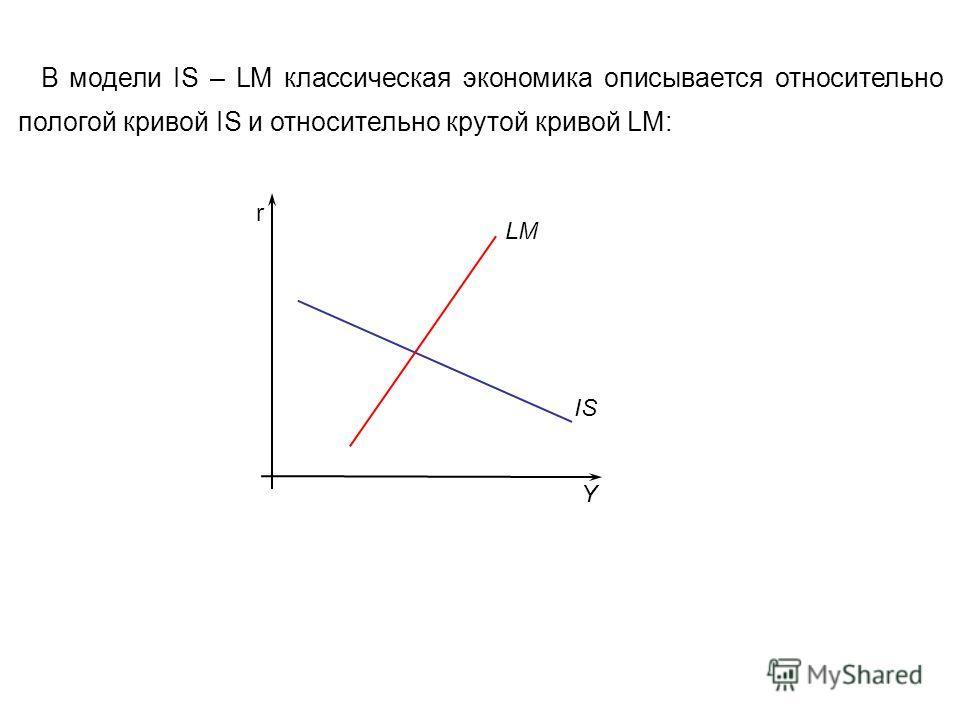 В модели IS – LM классическая экономика описывается относительно пологой кривой IS и относительно крутой кривой LM: r LM IS Y
