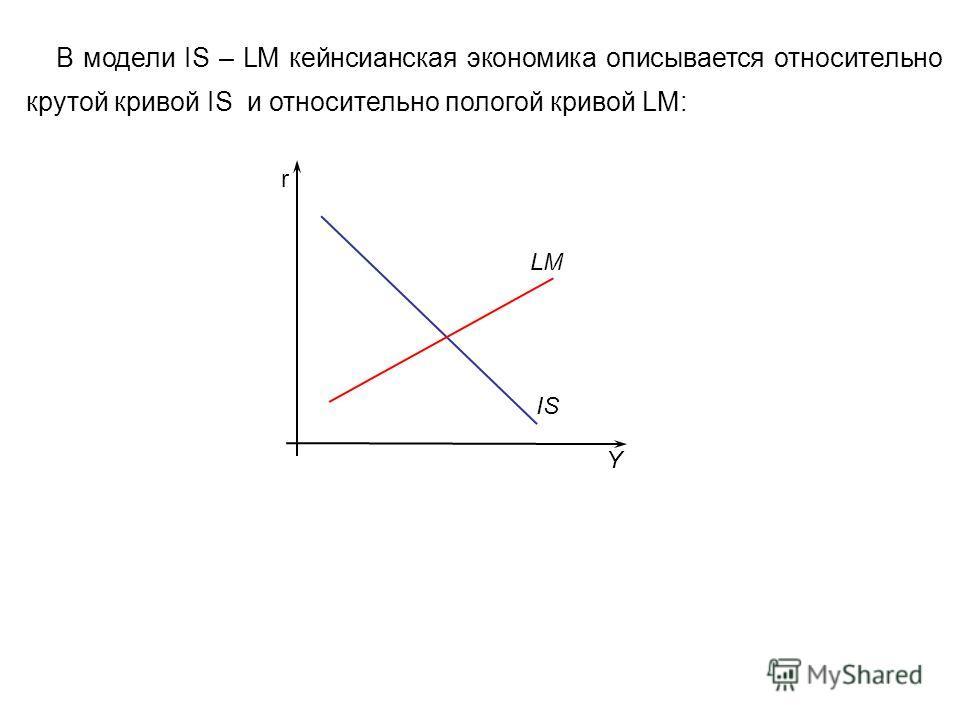 r LM IS Y В модели IS – LM кейнсианская экономика описывается относительно крутой кривой IS и относительно пологой кривой LM: