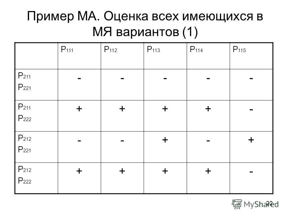 22 Пример МА. Оценка всех имеющихся в МЯ вариантов (1) P111P111 P 112 P 113 P 114 P 115 P 211 P 221 ----- P 211 P 222 ++++- P 212 P 221 --+-+ P 212 P 222 ++++-