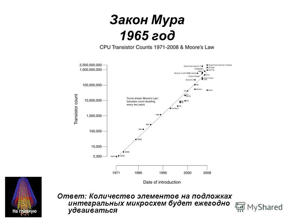 Закон Мура 1965 год Ответ: Количество элементов на подложках интегральных микросхем будет ежегодно удваиваться