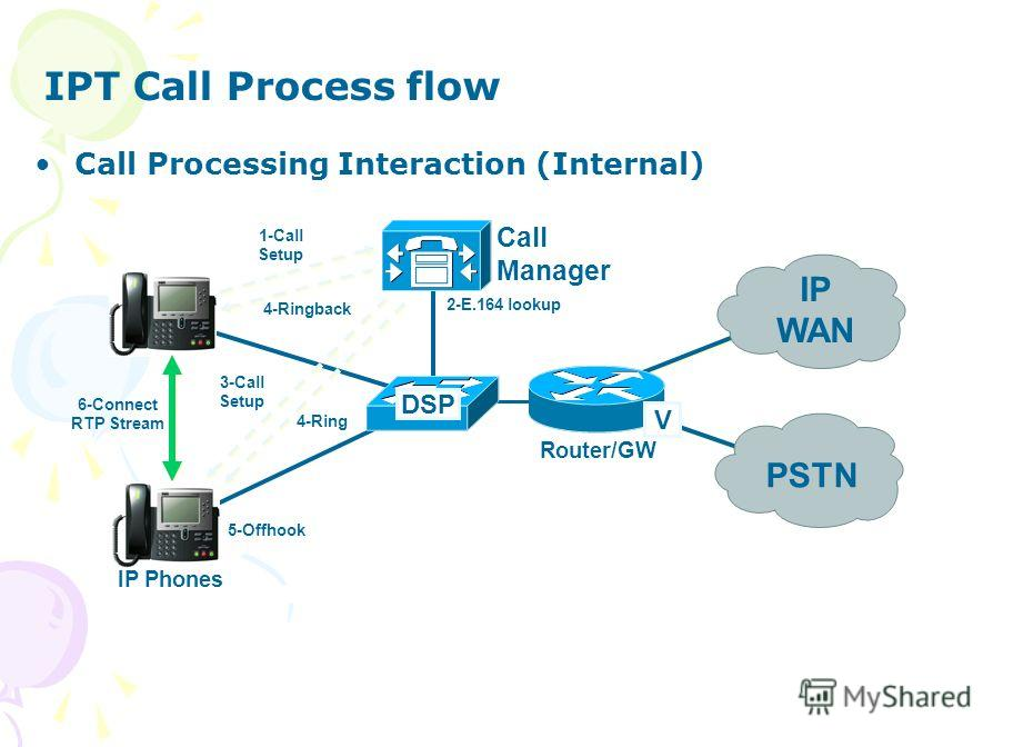 PSTN Router/GW Call Manager V DSP IP WAN IP Phones 1-Call Setup 2-E.164 lookup 3-Call Setup 4-Ring 4-Ringback 5-Offhook 6-Connect RTP Stream Call Processing Interaction (Internal) IPT Call Process flow