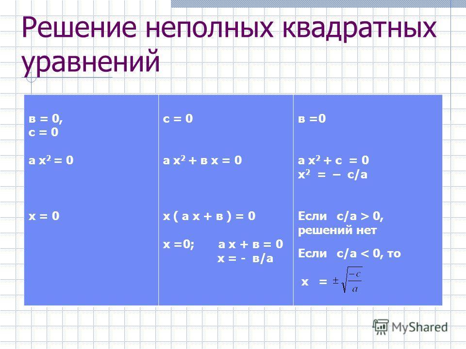 Виды квадратных уравнений Общий вид (полное) ах 2 +вх+с=0 а 0 Неполные квадратные уравнения вх=0, а 0, ах 2 +с=0 а 0, с=0, ах 2 +вх=0 Приведенные квадратные уравнения х 2 + p х + q= 0 а=1, в = p, с =q а 0, в=0, с=0 ах 2 =0