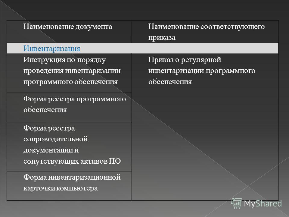 Наименование документа Наименование соответствующего приказа Инвентаризация Инструкция по порядку проведения инвентаризации программного обеспечения Приказ о регулярной инвентаризации программного обеспечения Форма реестра программного обеспечения Фо