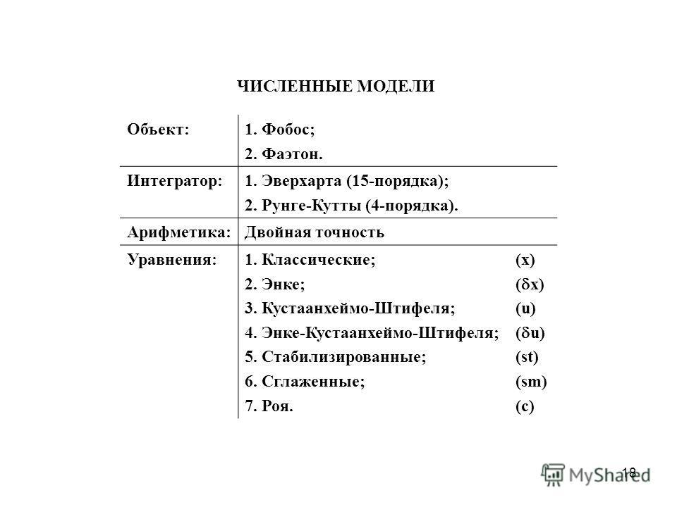 18 Объект:1. Фобос; 2. Фаэтон. Интегратор:1. Эверхарта (15-порядка); 2. Рунге-Кутты (4-порядка). Арифметика:Двойная точность Уравнения:1. Классические; 2. Энке; 3. Кустаанхеймо-Штифеля; 4. Энке-Кустаанхеймо-Штифеля; 5. Стабилизированные; 6. Сглаженны